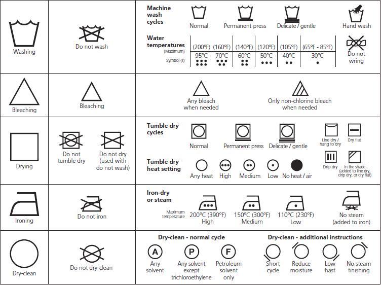 etiquetas de cuidados en la ropa qu significan los. Black Bedroom Furniture Sets. Home Design Ideas